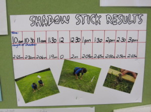 This poster shows the results from using a shadow stick to monitor the direction of the sun.